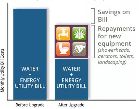 Savings Model